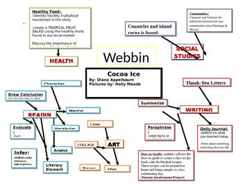 Webbing for Unit Plan