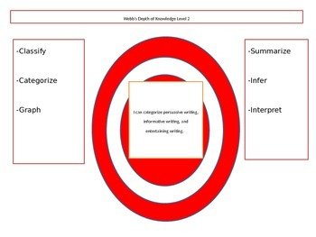 Webb's Depth of Knowledge Learning Targets Author's Purpose FREE