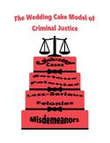 Wedding Cake Model of Criminal Justice Poster
