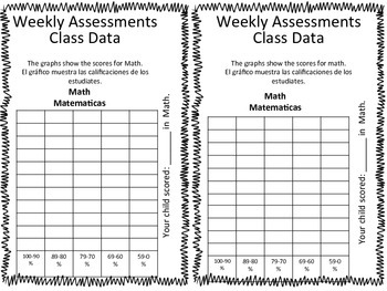 Weekly Assessment Data