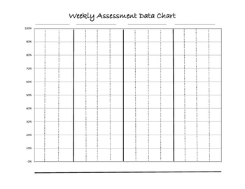 Weekly Assessment Data Chart