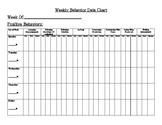 Weekly Behavior Data Chart