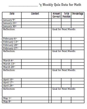 Weekly Data Chart