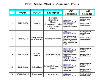 Weekly Grammar Focus First Grade or Any Grade Level