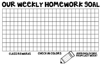 Homework Data Graphing