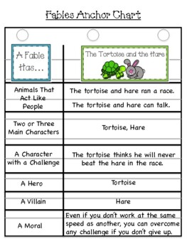 Weekly Literacy Unit: Anansi and the Moss Covered Rock