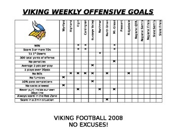 Weekly Offensive Goals