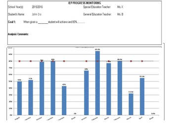 IEP Progress Monitoring Monthly Graph, Weekly Data - Special Education / RTI
