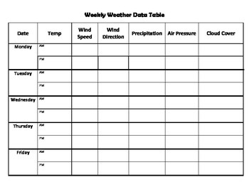 Weekly Weather Data Table