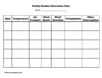 Weekly Weather Observation and Forecast Chart
