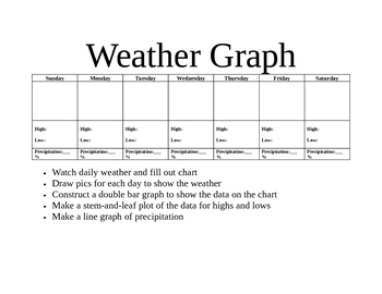 Weekly Weather and Graphs
