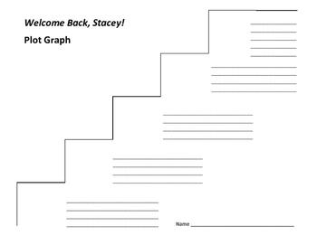 Welcome Back, Stacey! Plot Graph - Ann M. Martin