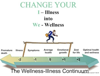 Wellness Unit Powerpoint