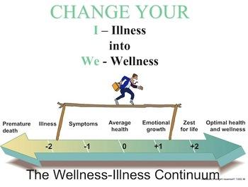 Wellness Unit Powerpoint
