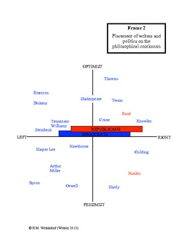 Were the Great Authors All Liberals? A Graphic Organizer Tells the Story 7 Pages