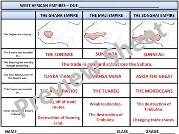 West Africa - Ghana, Mali, & Songhai Empires