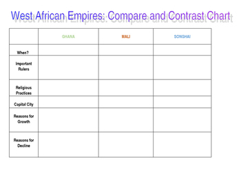 West African Empires Compare and Contrast Chart