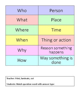 Wh- Question Matching