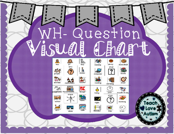WH- Question Visual
