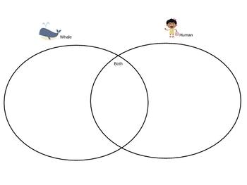 Whale and Human Venn Diagram