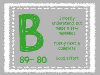 What Does My Grade Mean: Grade Breakdown - Ten Point Scale