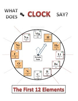 What Does the Clock Say? (Periodic Table) (First 12 to 20 elements)