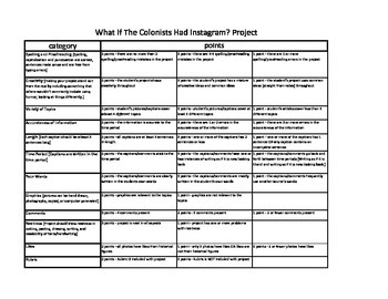 What If The Colonists Had Instagram Rubric