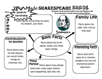 What Made Shakespeare Shake