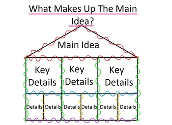 What Makes Up The Main Idea?