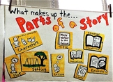 What Makes Up the Parts of a Story? Graphic Anchor Chart