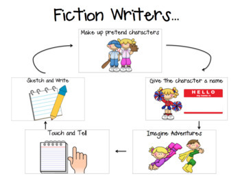 What Realistic Fiction Writers Do