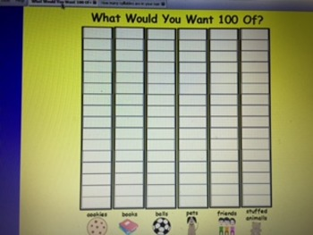 What Would You Want 100 Of? Interactive Graph (100th Day)