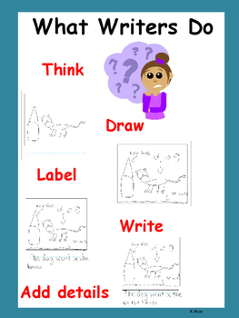 What Writers Do Anchor Chart