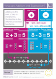 What are Addition and Subtraction? | Skills Poster