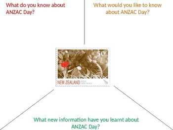 What do you know about ANZAC Day- Starter or Review