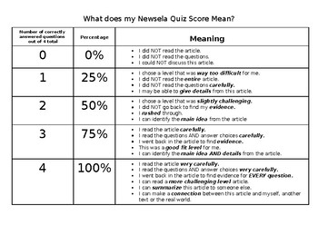 What does my Newsela Quiz Score Mean?