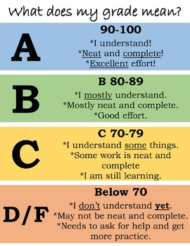 What does my grade mean? Poster- Editable*