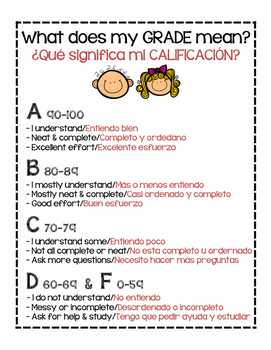 What does my grade mean? ¿Qué significa mi calificación? BILINGUAL