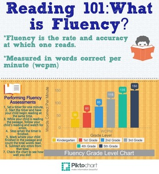 What is Fluency Infographic