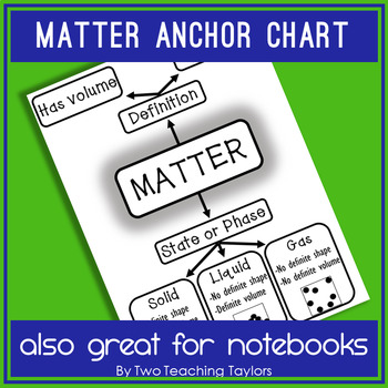 What is Matter?: An anchor poster or graphic organizer