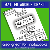 States of Matter Poster and Graphic Organizer