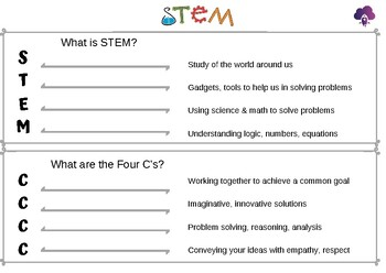 What is STEM & Four C's Worksheet