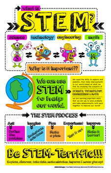 what is stem infographic poster by science demo guy tpt