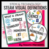 STEM Posters for Elementary | STEM Posters PDF | Distance
