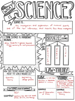 What is Science? Sketch Notes