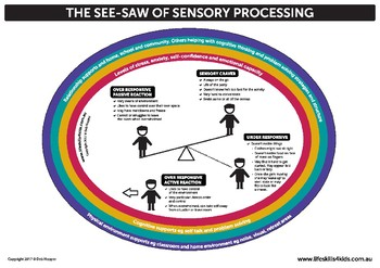 What is Sensory Processing Infograph - Description and Protective Influences