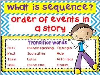 Sequence Anchor Chart & Graphic Organizer