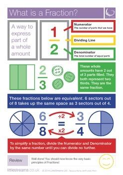 Fractions | Skills Poster