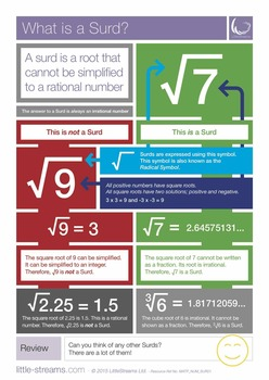 What is a Surd? | Skills Poster on surds