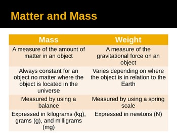 What is matter?  Introduction to matter powerpoint presenation